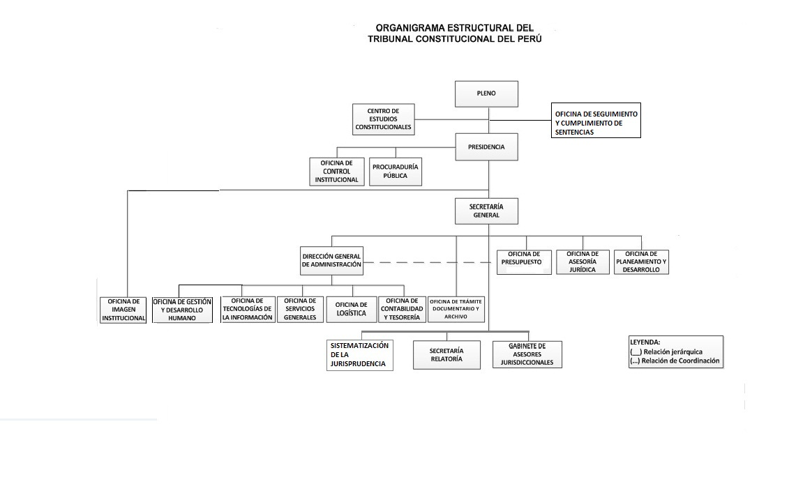 Estructura Organica Tc